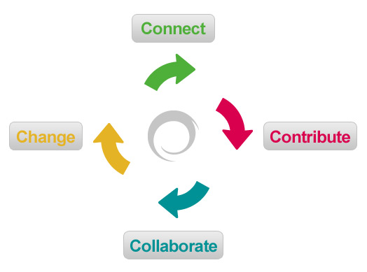 1. connect, 2. contribute, 3. collaborate, 4. change